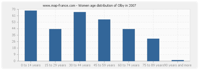 Women age distribution of Olby in 2007