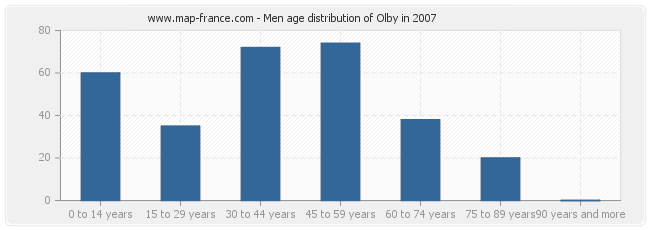 Men age distribution of Olby in 2007