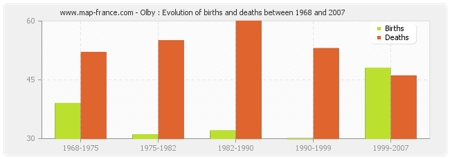 Olby : Evolution of births and deaths between 1968 and 2007