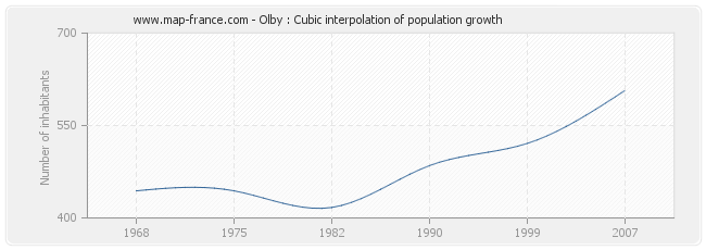 Olby : Cubic interpolation of population growth