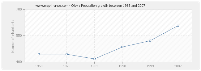 Population Olby