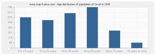 Age distribution of population of Orcet in 1999