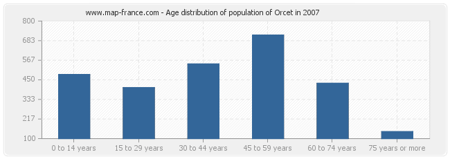 Age distribution of population of Orcet in 2007