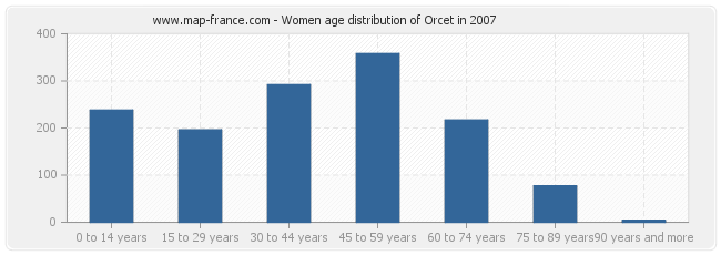 Women age distribution of Orcet in 2007