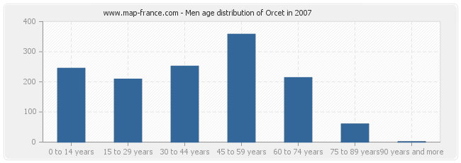 Men age distribution of Orcet in 2007
