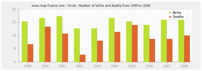 Orcet : Number of births and deaths from 1999 to 2008