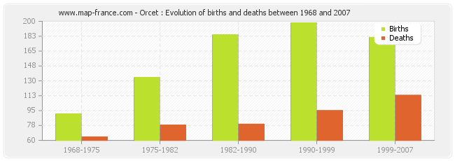 Orcet : Evolution of births and deaths between 1968 and 2007