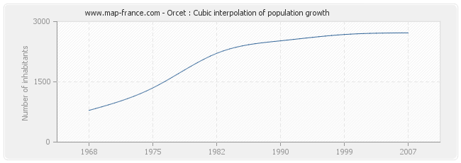 Orcet : Cubic interpolation of population growth