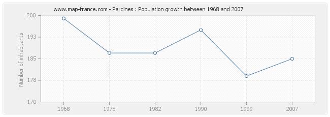 Population Pardines