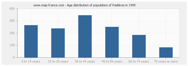 Age distribution of population of Paslières in 1999