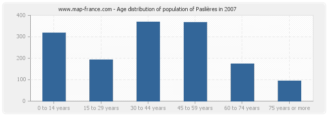 Age distribution of population of Paslières in 2007