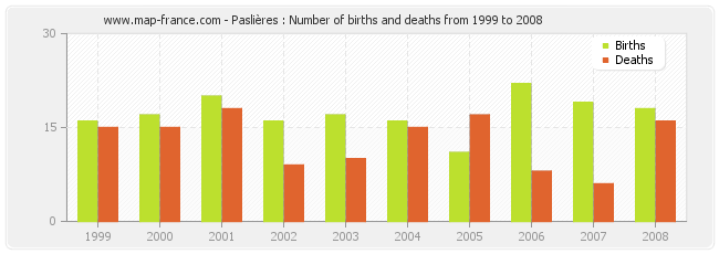 Paslières : Number of births and deaths from 1999 to 2008