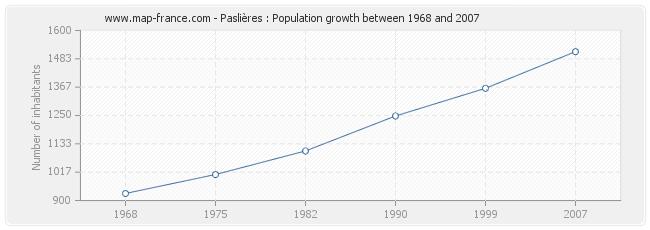 Population Paslières