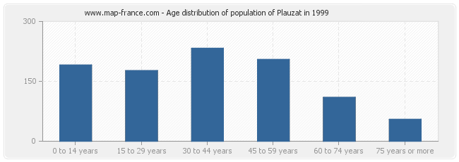 Age distribution of population of Plauzat in 1999