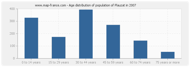 Age distribution of population of Plauzat in 2007
