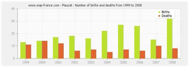 Plauzat : Number of births and deaths from 1999 to 2008