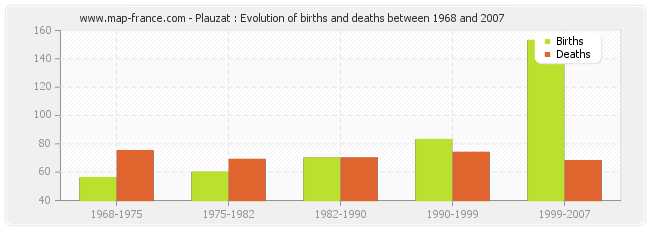 Plauzat : Evolution of births and deaths between 1968 and 2007
