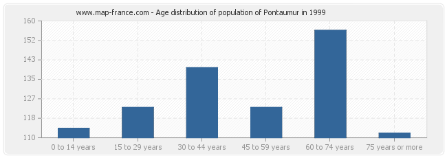 Age distribution of population of Pontaumur in 1999