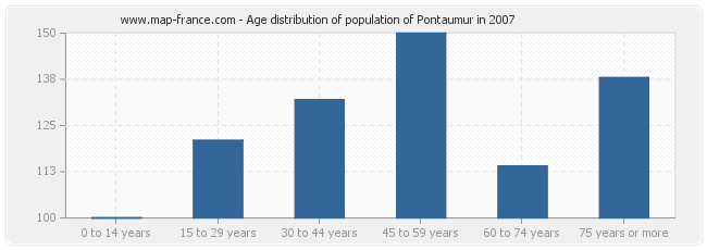 Age distribution of population of Pontaumur in 2007