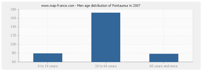 Men age distribution of Pontaumur in 2007