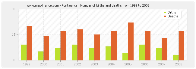 Pontaumur : Number of births and deaths from 1999 to 2008