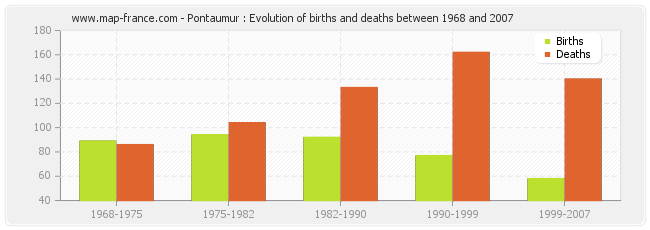 Pontaumur : Evolution of births and deaths between 1968 and 2007