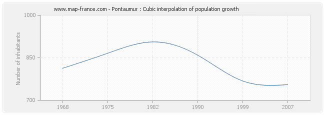 Pontaumur : Cubic interpolation of population growth