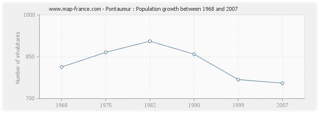 Population Pontaumur
