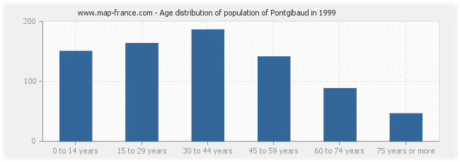 Age distribution of population of Pontgibaud in 1999