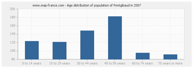 Age distribution of population of Pontgibaud in 2007