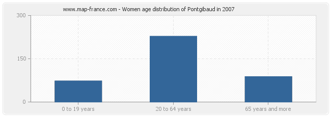 Women age distribution of Pontgibaud in 2007