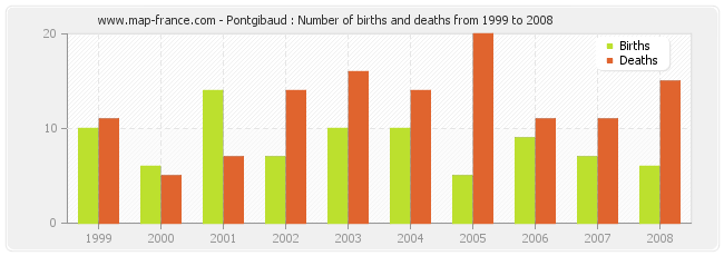 Pontgibaud : Number of births and deaths from 1999 to 2008
