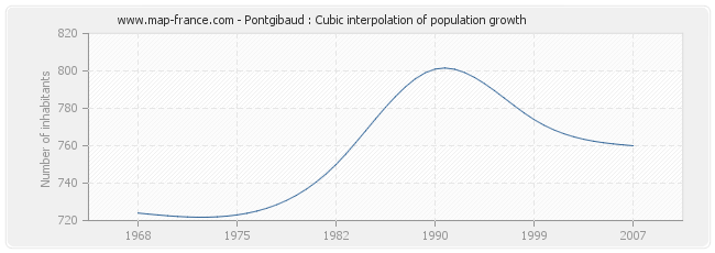 Pontgibaud : Cubic interpolation of population growth