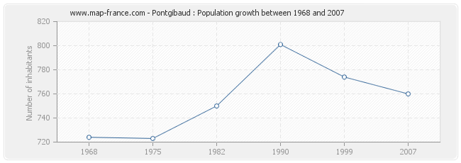 Population Pontgibaud