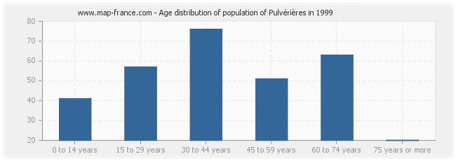 Age distribution of population of Pulvérières in 1999