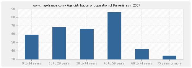 Age distribution of population of Pulvérières in 2007
