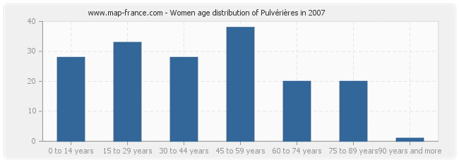 Women age distribution of Pulvérières in 2007