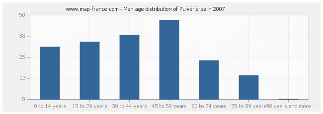 Men age distribution of Pulvérières in 2007