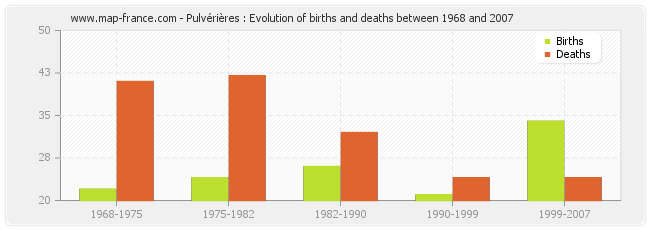 Pulvérières : Evolution of births and deaths between 1968 and 2007