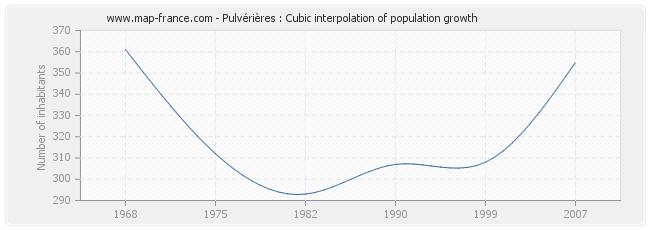 Pulvérières : Cubic interpolation of population growth