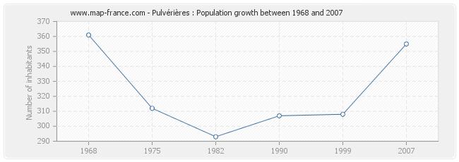 Population Pulvérières