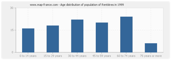 Age distribution of population of Rentières in 1999