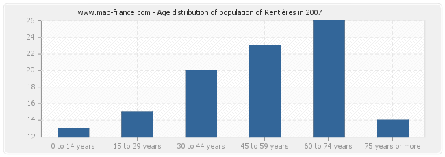 Age distribution of population of Rentières in 2007