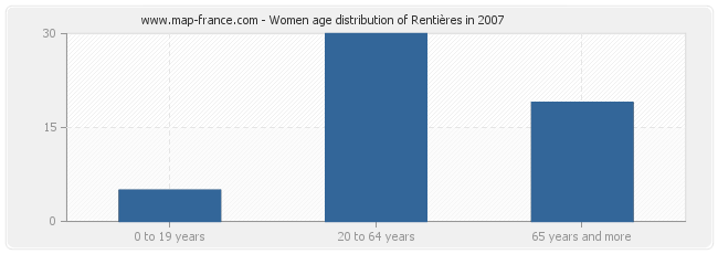 Women age distribution of Rentières in 2007