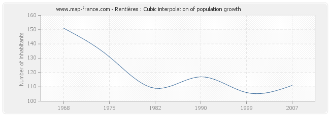 Rentières : Cubic interpolation of population growth