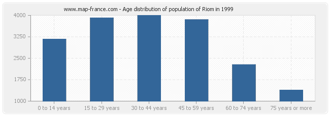 Age distribution of population of Riom in 1999