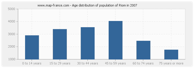 Age distribution of population of Riom in 2007