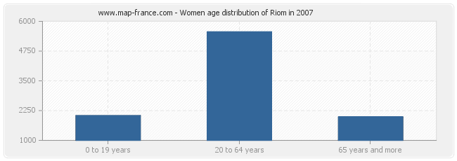Women age distribution of Riom in 2007