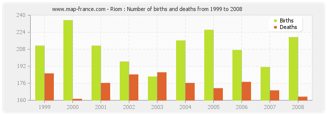 Riom : Number of births and deaths from 1999 to 2008