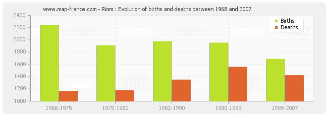 Riom : Evolution of births and deaths between 1968 and 2007